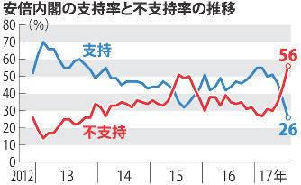 毎日新聞世論調査:内閣支持率続落26% 「総裁3選」62%否定 ...