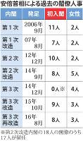 安倍首相による過去の閣僚人事