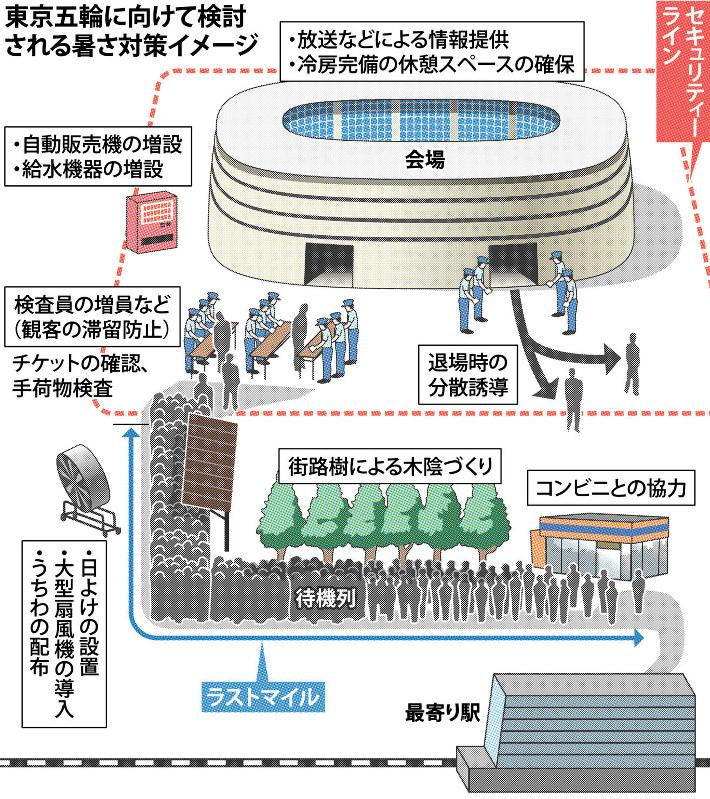 【東京五輪】夏のTOKYO 暑すぎて選手も観客もヤバイ!©2ch.netYouTube動画>26本 ->画像>12枚