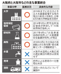 大阪府と大阪市などの主な事業統合
