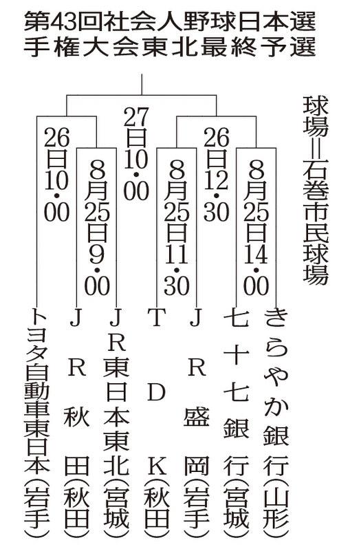 社会人野球:日本選手権 東北最...