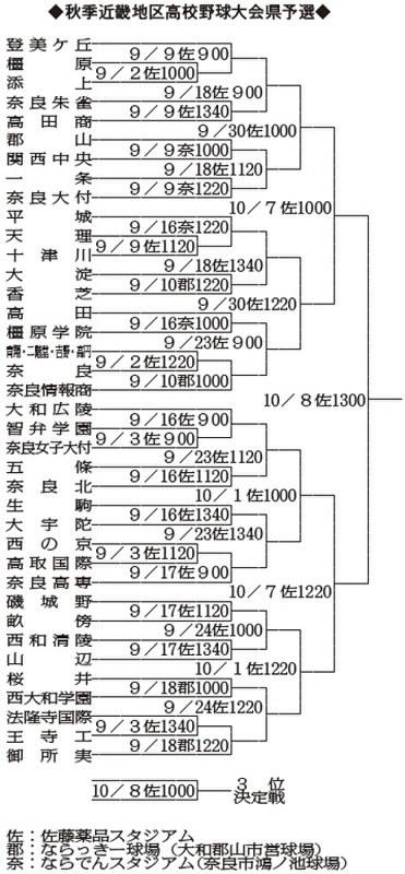 【高校野球】秋季兵庫大会組み合わせ決定!尼崎勢 …