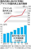 国内の個人向けEC市場とアマゾンの国内売上高の推移