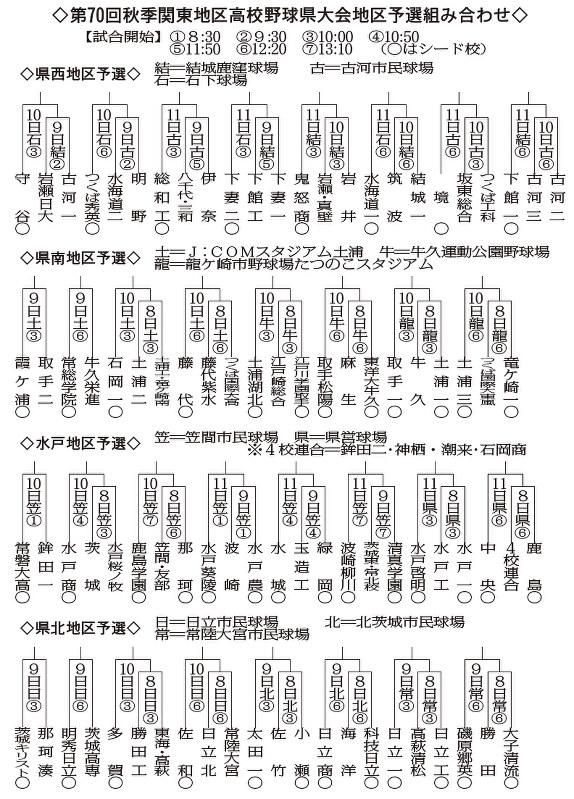 高野連 茨城 県