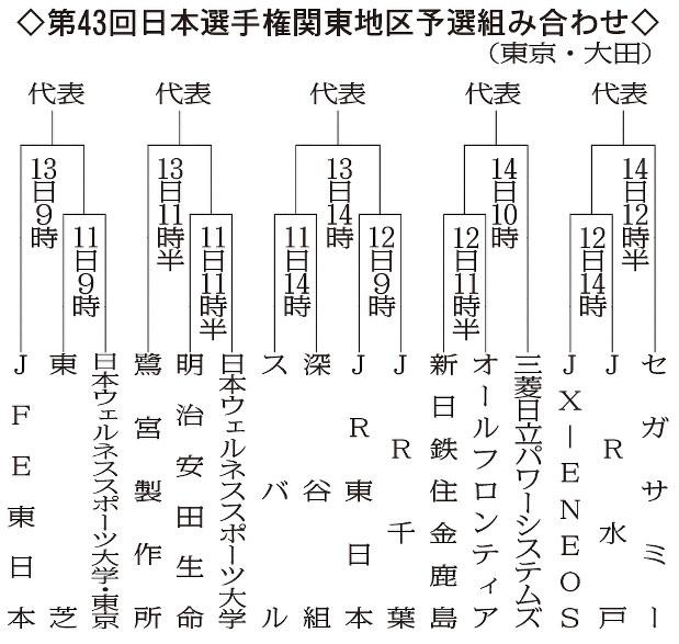 社会 人 野球 日本 選手権 予選
