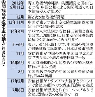沖縄・尖閣諸島:国有化5年 日中...