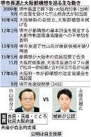堺市長選と大阪都構想を巡る主な動き