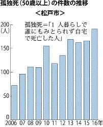 孤独死(50歳以上)の件数の推移(松戸市)