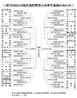九州地区高校野球大会県予選組み合わせ