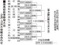 島根県高校秋季野球大会 2次・3次大会の組み合わせ