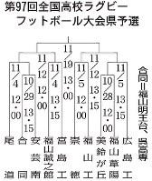 第97回全国高校ラグビーフットボール大会愛媛県予選の組み合わせ