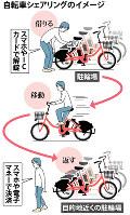 自転車シェアリングのイメージ