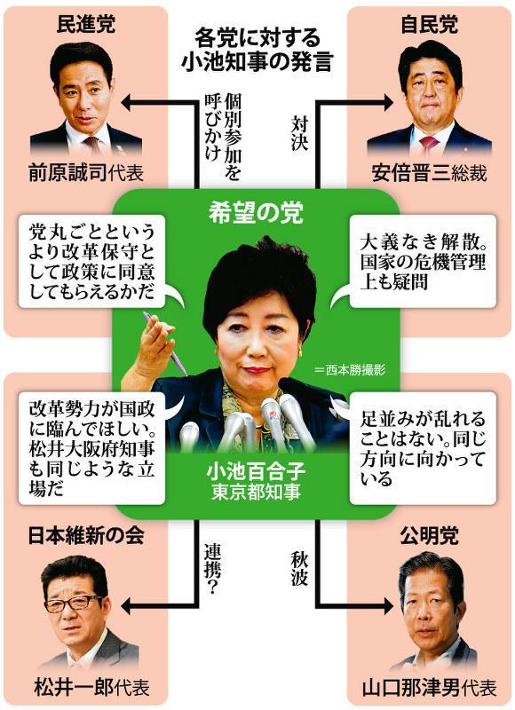 小池都知事:希望の党結成、代表就任 小池氏参入、衝撃 選挙の構図 ...