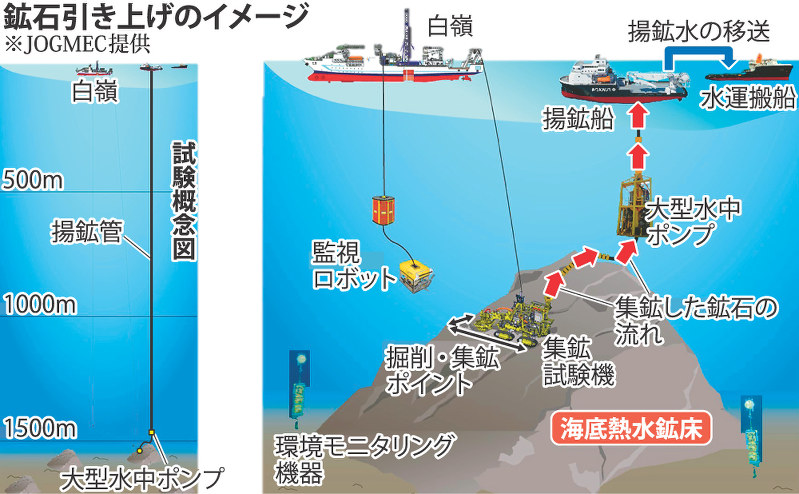 海底試掘:熱水鉱床で成功 水深1...