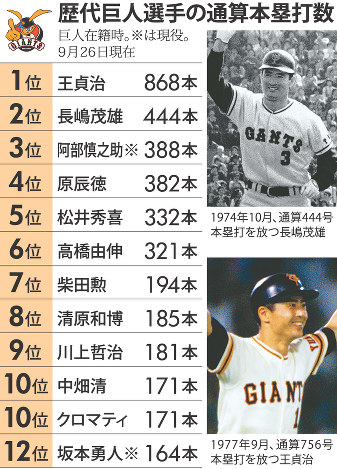 プロ野球:巨人がチーム通算1万...