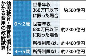 幼児教育無償化:最大1.2兆円、...