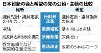日本維新の会と希望の党の公約・主張の比較