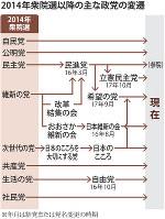 2014年衆院選以降の主な政党の変遷
