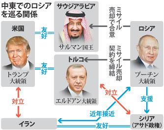 中東:ロシアが武器売り込み 親...
