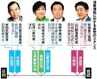 消費増税に対する各党のスタンス