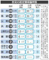 各党の推定獲得議席数