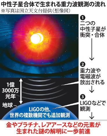 中性子星:合体で重力波 米欧チ...