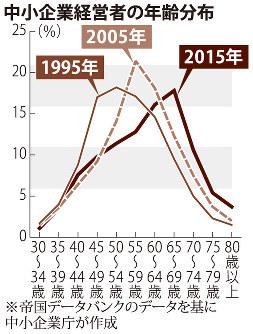 中小企業経営者の年齢分布