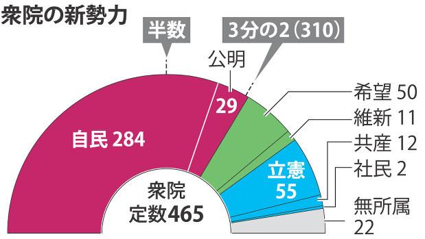 衆院選:自公313議席、3分の2超す 全議席確定 - 毎日新聞