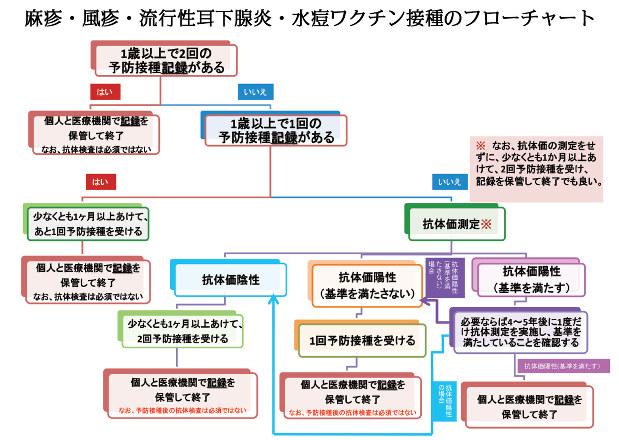 「医療関係者のためのワクチンガイドライン第2版」(日本環境感染学会)から転載