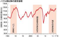 バブル期以降の景気循環