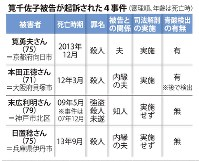 筧千佐子被告が起訴された4事件(審理順、年齢は死亡時)