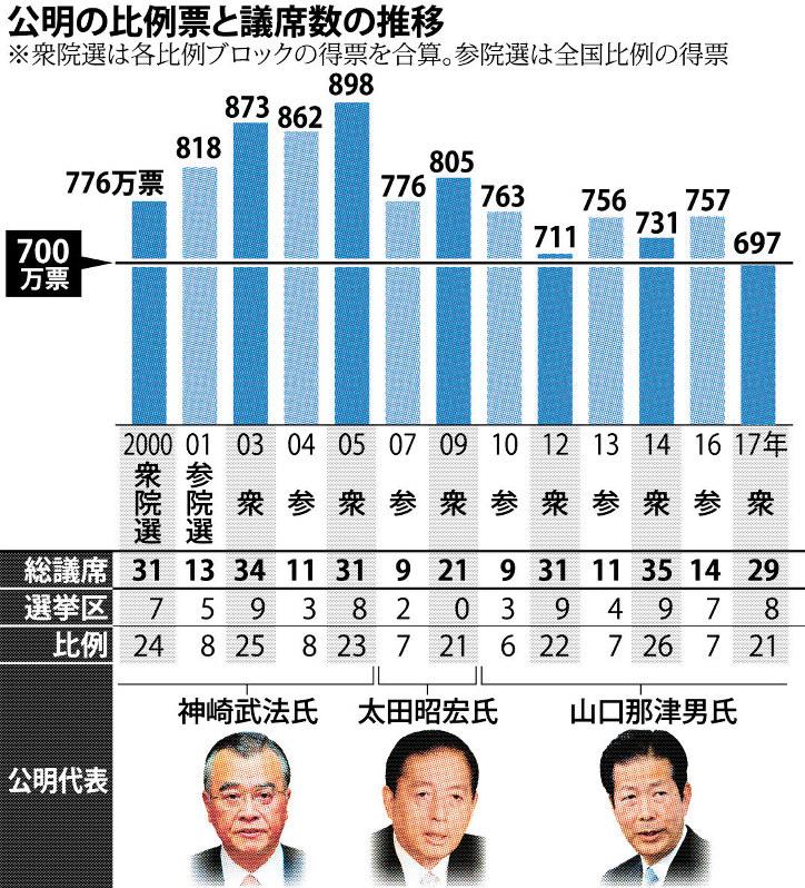 公明:首相との距離感悩む 議席減の衆院選を総括 - 毎日新聞