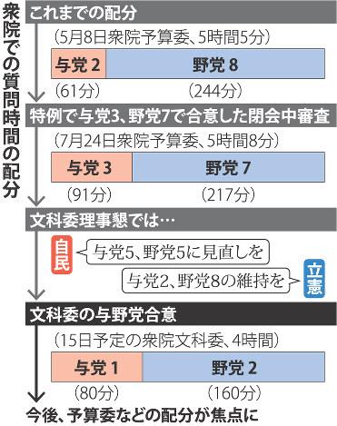 与党「数」で圧力 野党の配分減少関連記事アクセスランキング編集部のオススメ記事