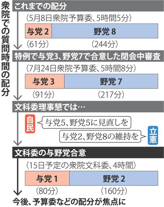 衆院質問時間:与党「数」で圧力 野党の配分減少 | 毎日新聞