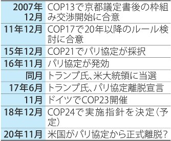 温暖化対策:「米抜き」COP結束...