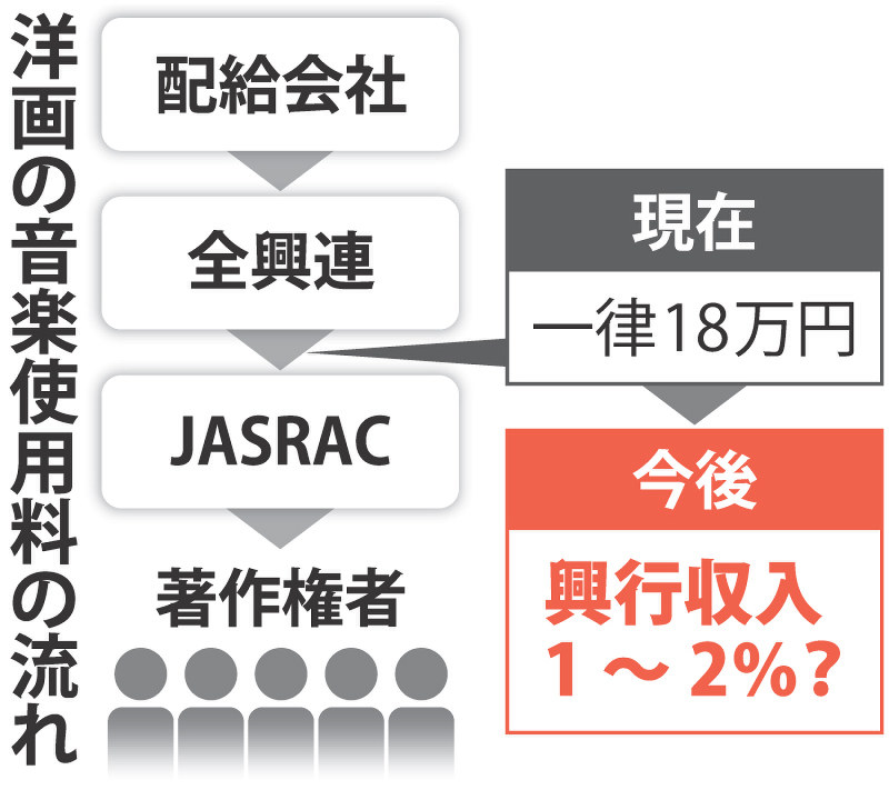 【JASRAC】今度は映画業界衝撃 定額制→「興行収入」案 「タイタニック」なら18万円が5億円超に 入場料の値上げも YouTube動画>1本 ->画像>17枚