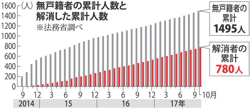 戸籍 と 無 戸籍 日本 人 の 輪郭