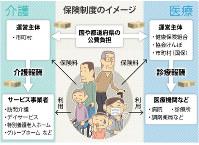 保険制度のイメージ