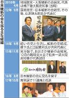 日本維新の会を巡る主な経緯
