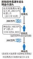 岸和田市長選を巡る現金の流れ