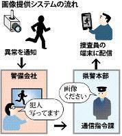 画像提供システムの流れ