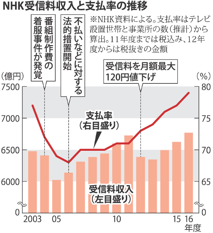 NHK受信料:徴収の「お墨付き」 同時に重い責任も - 毎日新聞