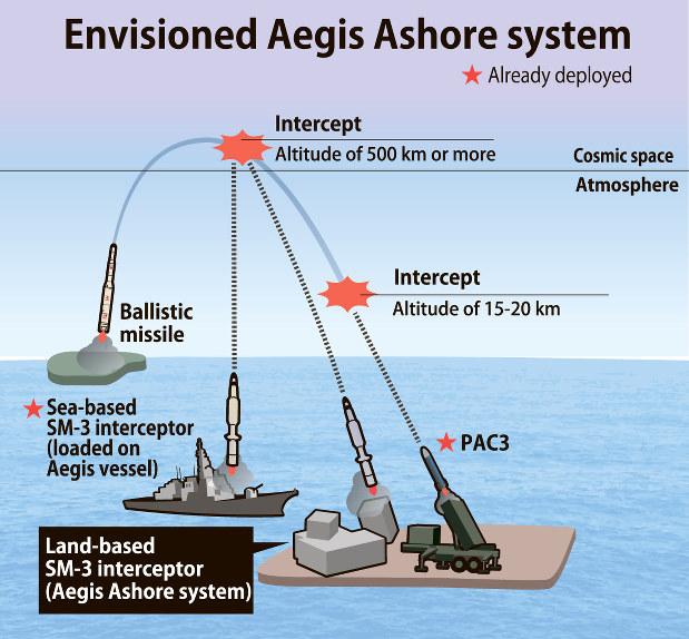 Aegis Ballistic Missile Defense System