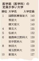 医学部(医学科)の定員が多い大学