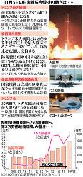 11月6日の日米首脳会談後の動きは……