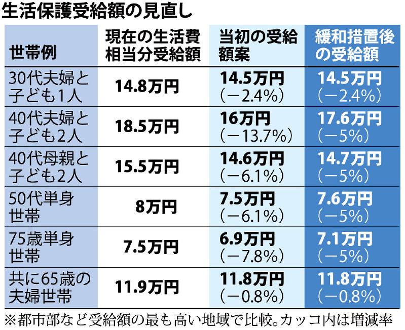 もらえる の 万 円 保護 でも 10 生活 高齢者の年金受給者の生活保護はもらえるのか