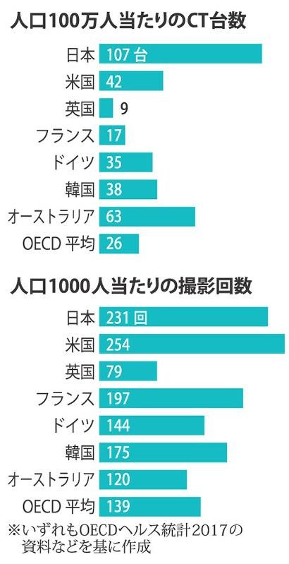 日本 ct 台数