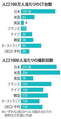 人口100万人当たりのCT台数と人口1000人当たりの撮影回数