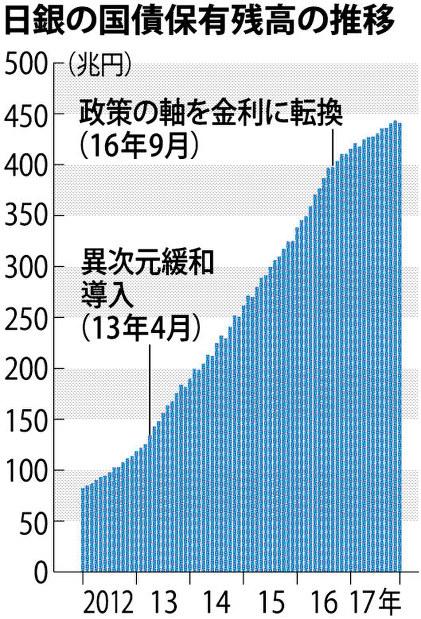 日銀 国債 買い入れ