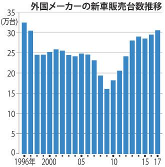 一般社団法人日本自動車販売協会連合会 | 自販連の …